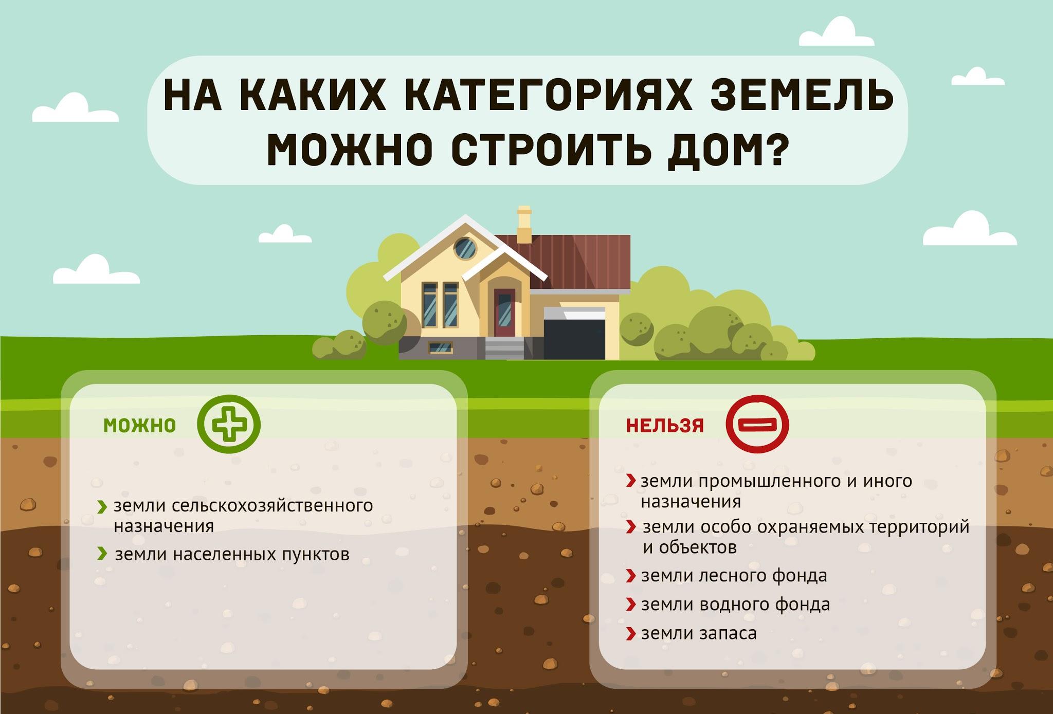 Можно ли построить дом на земле Строим дом