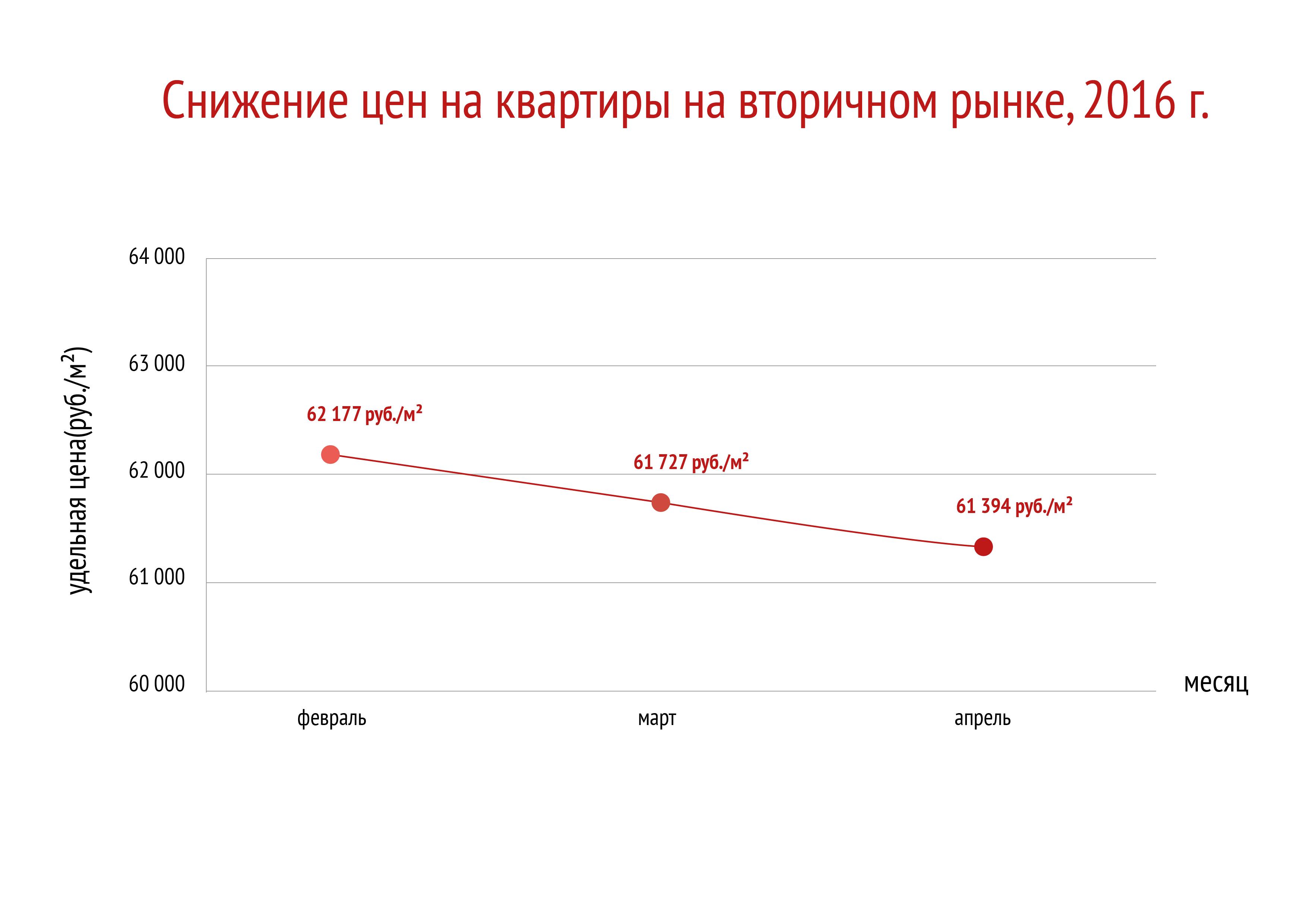 ВКС_Снижение цен на квартиры на вторичном рынке-01 (2).jpg